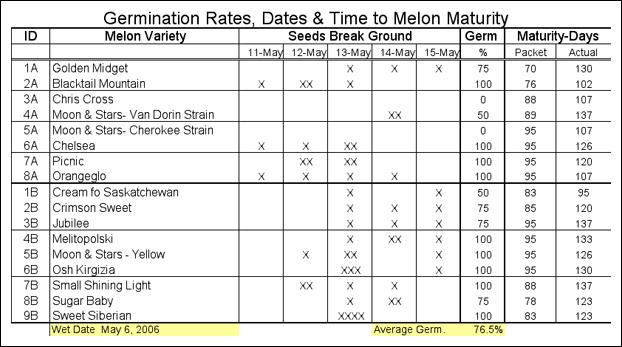 Figure A. Watermelon germination data