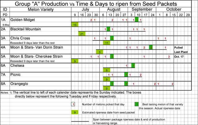Watermelon maturity data, group A